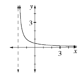 A curved exponential decay graph starts just after x = negative 2 and decreases to the x axis.