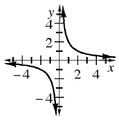 Curved graph, with 2 decreasing sections and asymptotes at, x axis, &, y axis. Left section: as x values get more negative, y's approach, x axis from below, & as x values approach y axis, from left side, y values decrease rapidly, Right section: as x values approach, y axis, from right side, y values increase rapidly, &, as, x values get bigger, y's approach, x axis from above.