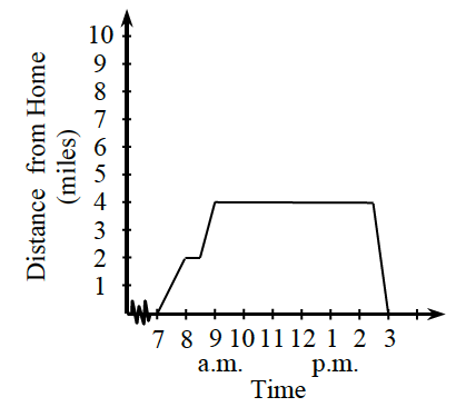 1-32. A line graph. The y-axis is the Distance from Home in miles. The x-axis is the time from 7am to 3 pm.