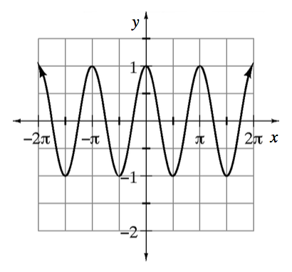 Repeating wave curve, first visible high & low points: (negative 2 pi, comma 1) & (negative 3 pi halves, comma negative 1), continuing in that pattern, just past 2 pi.