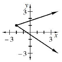 A 4 quadrant coordinate plane with 2 rays starting at the point (negative 2, comma 1), with the top ray going through the point (1, comma 2) and the bottom ray going through the point (1, comma negative 1).
