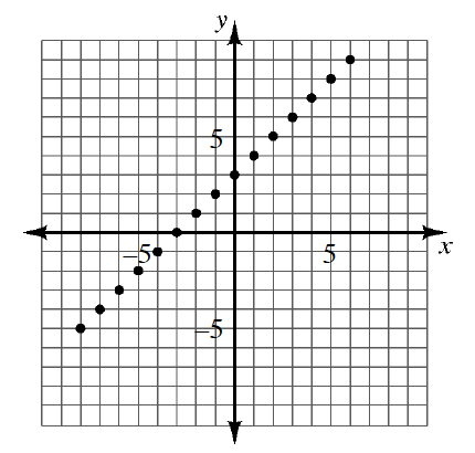 A graph with the following points (negative 8, comma negative 5), (negative 7, comma negative 4), (negative 6, comma negative 3), (negative 5, comma negative 2), (negative 4, comma negative 1), (negative 3, comma 0), (negative 2, comma 1), (negative 1, comma 2), (0, comma 3), (1, comma 4), (2, comma 5), (3, comma 6), (4, comma 7), (5, comma 8), and (6, comma 9)