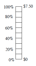 A vertical bar, with 10 equal subdivisions. Labels at division marks on left side, starting at the bottom, are as follows: 0%, blank, 20%, blank, 40%, blank, 60%, blank, 80%, blank, 100%. Labels on right are $0 on bottom and $7.50 on top.
