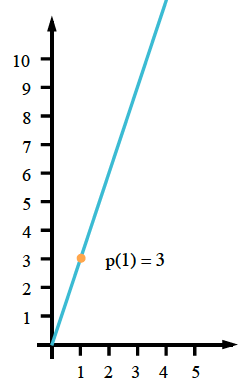 First quadrant graph, with increasing line, passes through origin, & the point (1, comma 3), which is labeled, p of, 1 = 3.