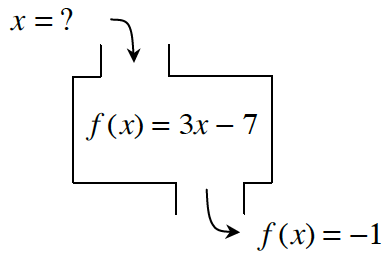 Function Machine. Input: x = question mark, Rule: f of x equals 3 x minus 7, Output: f of x equals negative 1