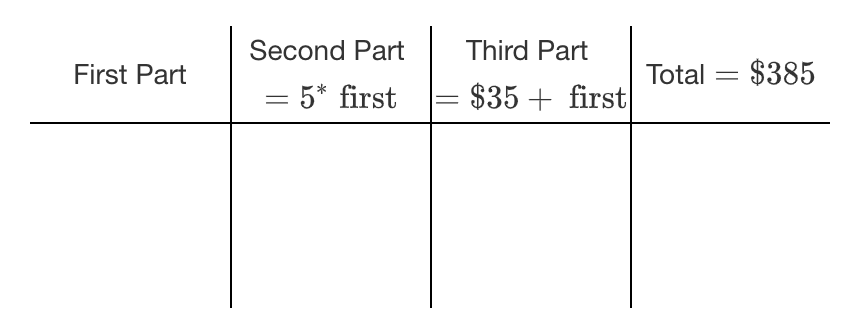 A row of 4 columns, labeled from left to right, as follows: First Part. Second Part, = 5, times first. Third Part, = $35, + first. Total = $385.