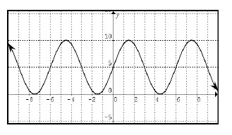 Periodic curve, x axis scaled from negative 8 to 8, with 6 visible turning point, first @ (negative 7.5, comma 0), second @ (negative 4.5, comma 10).