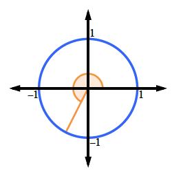 Unit Circle, line segment from center, to point in third quadrant, center shaded sector, from positive, x axis, to line segment.