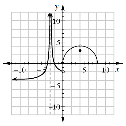 Piecewise graph, left piece, increasing curve coming from left, just above, y = negative 4, rising to infinity as it approaches, x = negative 4, center piece, decreasing curve, coming from infinity, right of, x = negative 4, passing through the point (negative 2, comma 0), ending at open point (0, comma negative 2), right piece, semi circle, starting at the origin, ending at the point (7, comma 0), with open point, (4, comma 4), & closed point at (4, comma 3).
