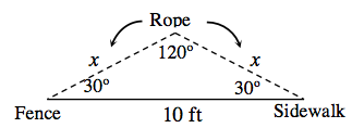 Triangle, bottom side, is solid, labeled 10 ft, right and left sides, each dashed & labeled, rope, & x. Left vertex labeled Fence, right vertex labeled sidewalk. Left bottom angle labeled, 30 degrees, right bottom angle labeled 30 degrees. Top angle labeled 120 degrees.