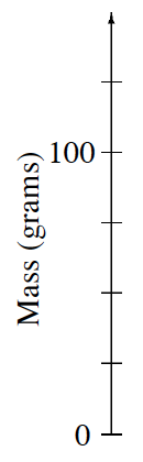 A vertical number line, titled Mass (grams) with 6 evenly spaced marks, labeled as follows:  first, 0, fifth, 100.