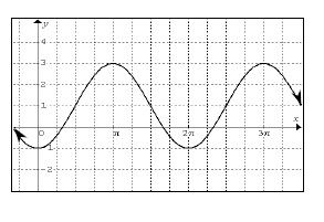 Periodic curve, x axis scaled from 0 to 3 pi, with 4 visible turning points at (0, comma negative 1), (pi, comma 3), (2 pi, comma negative 1), & (3 pi, comma 3), passing through the points (1 half pi, comma 1), (3 halves pi, comma 1) & (5 halves pi, comma 1).