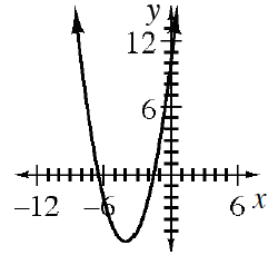 Upward parabola, vertex at the point (negative 4, comma negative 6).