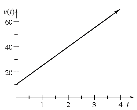 First quadrant increasing line, from (0, comma 10), to (4, comma 70).