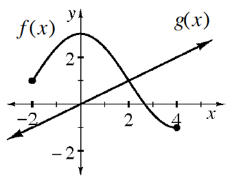 A 4 quadrant coordinate plane with 2 functions graphed. Function f of x goes starts with a closed circle at the point (negative 2, comma 1) rises to the point (0, comma 3), falls and goes through the point (2, comma 1) and ends with a closed circle on the point (4, comma negative 1). Function g of x is an increasing line going through the points (negative 2, comma negative 1), (0, comma 0), (2, comma 1) and (4, comma 2).