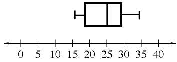 Box Plot: x axis, scaled in fives, from 0 to 40. Left whisker: 16 to 18. Box: 18 to 29, vertical line at 25. Right whisker: 29 to 34.
