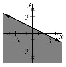 A decreasing solid line, through the points, (0, comma 1), and (2, comma 0), divides the plane into 2 regions, with the bottom left region shaded.