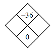 Diamond Problem. Left blank, Right blank, Top negative 36,  Bottom 0