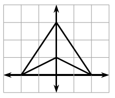 A dart shaped graph. The points are (negative 2, comma 0), (0, comma 3), (2, comma 0), (0, comma 1). Connect the points in order including the last point back to the first point to enclose the figure.