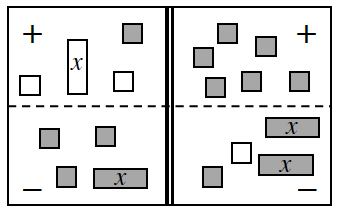 4 region equation mat, with tiles as follows: Positive Left: 1 negative x, 2 negative, units, and 1 positive unit. Negative Left: 1 negative, x, and 3 positive units. Positive Right: 6 positive units. Negative Right: 2 positive, x's, 1 positive unit, & 1 negative unit.