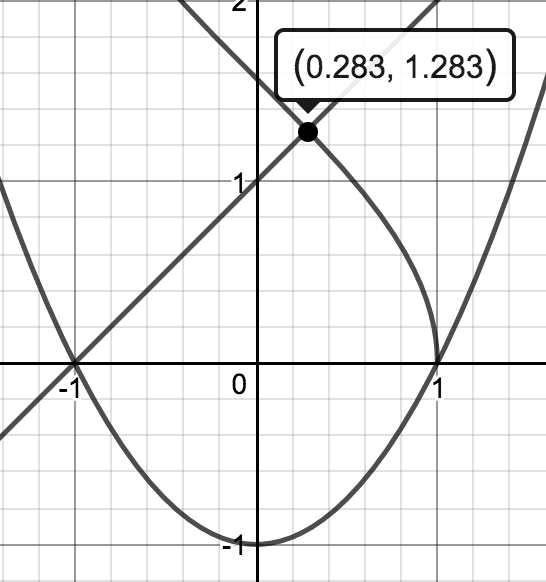 Upward parabola with vertex at the point (0, comma negative 1), decreasing concave down curve coming from upper left, ending at the point (1, comma 0), which is on the parabola, & an increasing line intersecting the parabola at the point (negative 1, comma 0), & intersecting the decreasing curve at the point (0.283, comma 1.283).