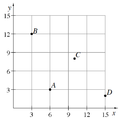 A first quadrant graph, scaled in threes, on x and y, Points located, relative to the origin, as follows: A is 3 up and 6 right. B is 12 up and 3 right. C is up, 2 thirds of the way, between 6 and 9, and right, 1 third, of the way between, 9 and 12. D is 15 right, and 2 thirds of the way up, between 0 and 3.