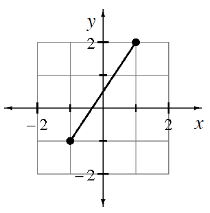 Coordinate plane with line segment, closed points on both ends, from the point (negative 1, comma negative 1), to the point (1, comma 2).