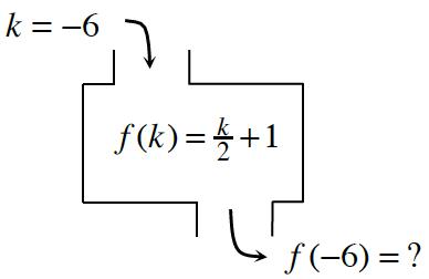 k = -6, f(k) = k/2 + 1, f(-6) = ?
