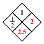 Diamond Problem. Left 1 half, Right 2, Top 1,  Bottom 2.5