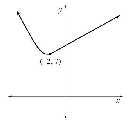 Continuous piecewise on unscaled axis, left curve coming from upper left, opening up & turning at the highlighted point (negative 2, comma 7), right ray starting at, (negative 2, comma 7), continuing up & right
