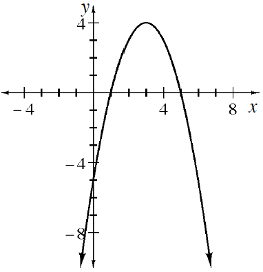 upside down parabola: vertex (3,4)