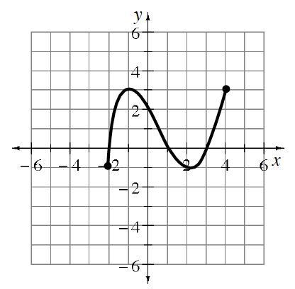 Graph starts, with a closed circle, at the point, (negative 2, comma negative 1), rises to the point, (negative 1, comma 3), falls, passing through the point (0, comma 2), until the point (2, comma negative 1), then rises and stops, with a closed circle at the point (4, comma 3).