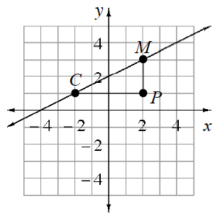 A line showing slope triangle, with the points C (negative 2, 1), M (2, 3), P (2, 1)