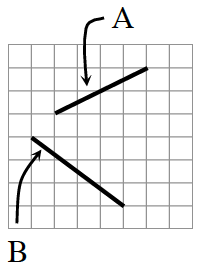 Line segment A: diagonally up 2 and right 4. Line segment B: diagonally down 3 and right 4.