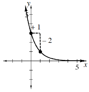 Decreasing exponential curve, passing through the points (0, comma 3), & (1, comma 1), with a slope triangle between those 2 points, horizontal leg labeled, + 1, vertical leg labeled, negative 2.
