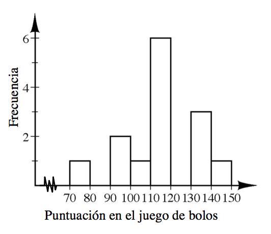 Un histograma con el eje horizontal rotulado Puntuación en el juego de bolos, con escala de 10 en 10 en segmentos iguales, de 70 a 150. El eje vertical está rotulado Frecuencia, con escala de uno en uno, de 0 a 6. Empezando a la izquierda, cada segmento tiene las siguientes alturas de barra: 1, 0, 2, 1, 6, 0, 3, 1.
