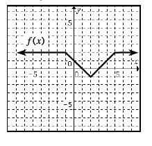 Piecewise graph, labeled, f of x, with 4 continuous linear pieces, beginning from the left side, horizontal to the point (negative 1, comma 2), falling to the point (2, comma negative 1), rising to the point (5, comma 2), then continuing horizontally to the right.