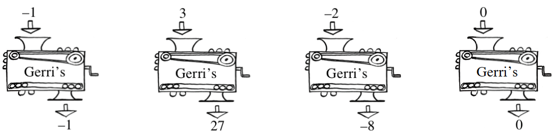 4 function machines, each with rule labeled, Gene's, with the following inputs and outputs: First. negative 1, & negative 1. Second 3, & 27. Third, negative 2, & negative 8. Fourth, 0, & 0.