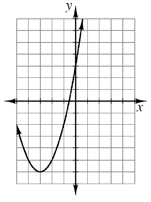 Upward parabola, vertex at (negative 3, comma negative 6) & passing through (0, comma 3).