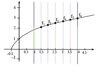 Increasing concave down curve, starting at the point (negative 1 half, comma 0), passing through the point (0, comma 1), with vertical segments every half  from 1 to 4, with highlighted points on the curve at the vertical lines starting at x = 1.5, labeled f sub 1, f sub 2, f sub 3, f sub 4, f sub 5, f sub 6.