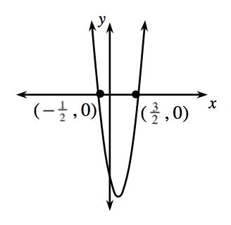 Parábola que se abre hacia arriba, con el vértice en el cuarto cuadrante y que pasa por los puntos (menos 0.5 coma 0) y (1.5 coma 0).