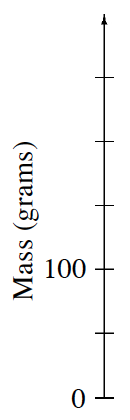 A vertical number line titled Mass (grams):  The first tick mark starts at 0. The third tick mark is labeled 100.