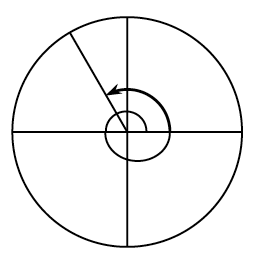 Circle with a central angle, from the negative, x axis, to a point in second quadrant, about 2 thirds of the way between, negative x axis, & positive y axis, with curved arrow pointing counter clockwise, on central angle from positive x axis, circling the entire circle once, & ending at the radius in third quadrant.
