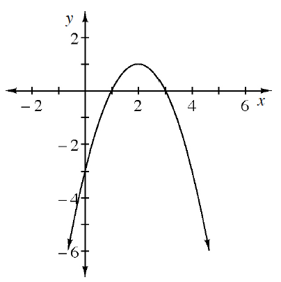 Downward parabola, vertex at the point (2, comma 1), with intercepts: (1, comma 0), (3, comma 0), & 0, comma negative 3).