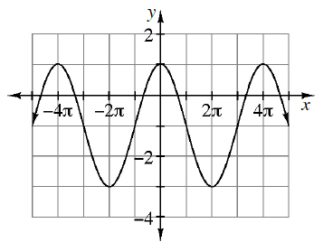 Repeating wave curve, x axis scaled from negative 4 pi to 4 pi, with 5 visible turning points: first at (negative 4 pi, comma 1), second at (negative 2 pi, comma negative 3), continuing in that pattern, with y intercept at (0, comma 1).