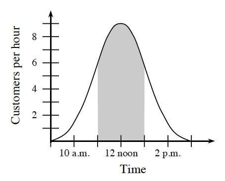 First quadrant graph, x axis labeled, time, scaled from 9 a.m. to 3 p.m., y axis labeled, customers per hour, scaled from 0 to 9, Bell shaped curve, vertex at (12 noon, comma 9), area between, x axis, curve , x = 11 a.m. & x = 1 p.m., is shaded.