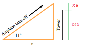 A right triangle, hypotenuse labeled airplane take off, with arrow going up & right, horizontal leg labeled, x, angle opposite vertical leg labeled 11 degrees, vertical leg has 2 sections, lower labeled tower, 120 feet, upper labeled, 50 feet.