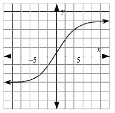 Continuous curve, coming from left at about, y = negative 3, coming from opening up to opening down at about (0, comma negative 0.5), continuing up & leveling off at about, y = 4.
