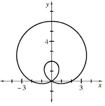 Enclosed Continuous curve starting at the origin, going left & down, turning left & up @ (negative 1, comma negative 0.25), turning up & right @ (negative 3.5, comma 2.5), turning down & right @ (0, comma 6), turning down & left @ (3.5, comma 2.5), turning up & left @ (1, comma negative 0.25), passing through the origin, turning right & up @ (negative 1, comma 1), turning right & down @ (0, comma 2), turning right & down at (1, comma 1), returning to the origin.