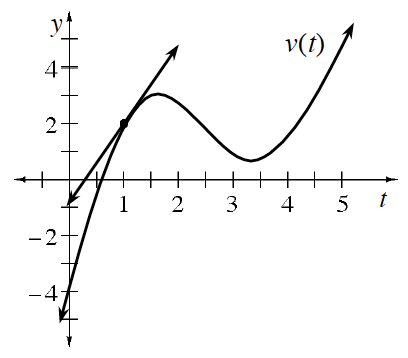 Curve labeled, v of t, coming from lower left through the point (0, comma negative 4), passing through the point (1, comma 2), turning at the approximate points (1.5, comma 3) & (3.25, comma 1), passing through the approximate point (4, comma 2), continuing up & right, changing from concave down to concave up at about (2.5, comma 2), & increasing line tangent to the curve at the point (1, comma 2), passing through the x axis at about 0.5.